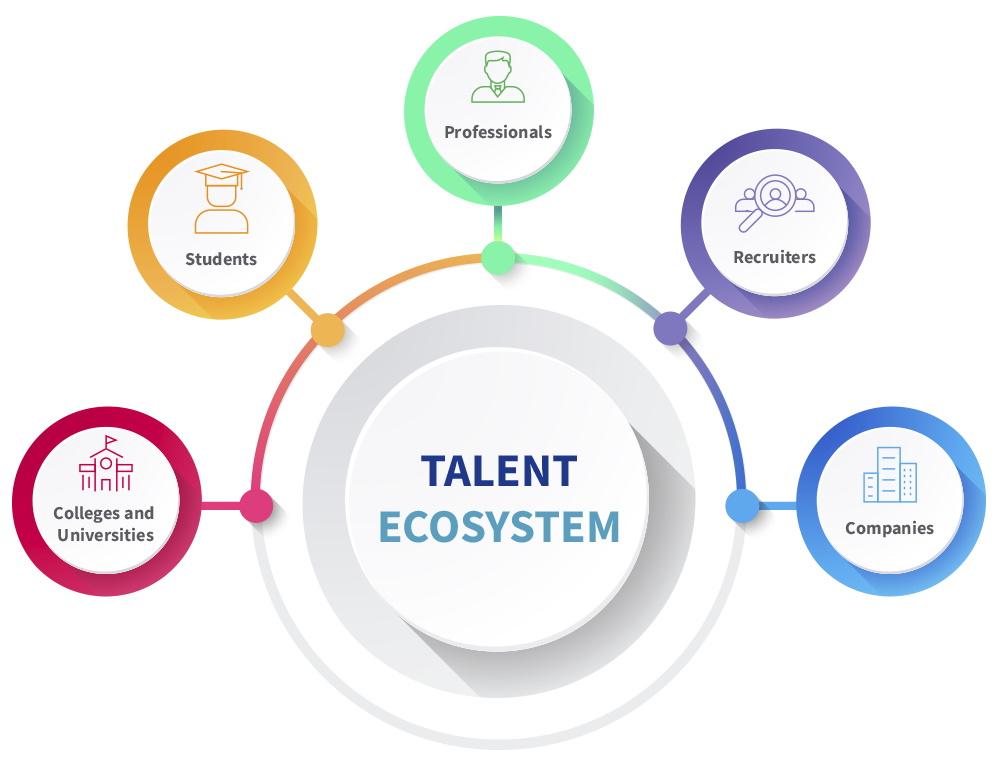 Talent Ecosystem